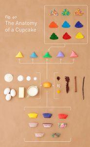 A Anatomia de um Cupcake