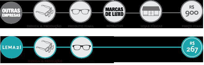 Lema21 – Um novo conceito em óculos